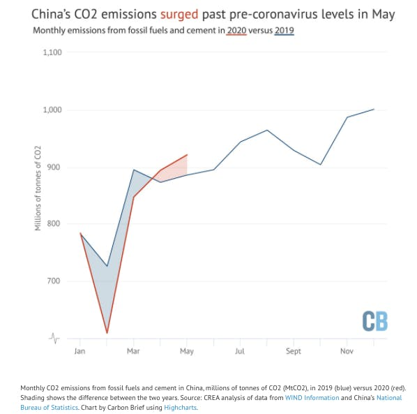 cb chart china co2