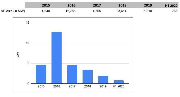 gem report 2020