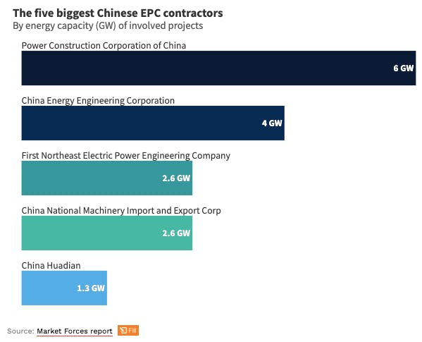 chinese epc contractors