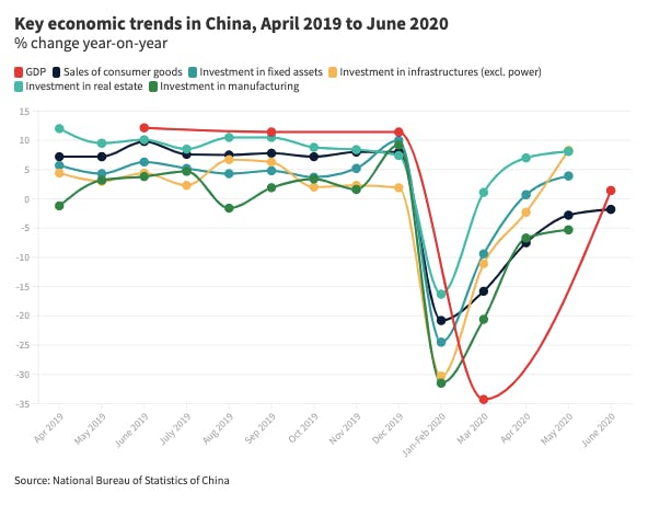 key eco trends china