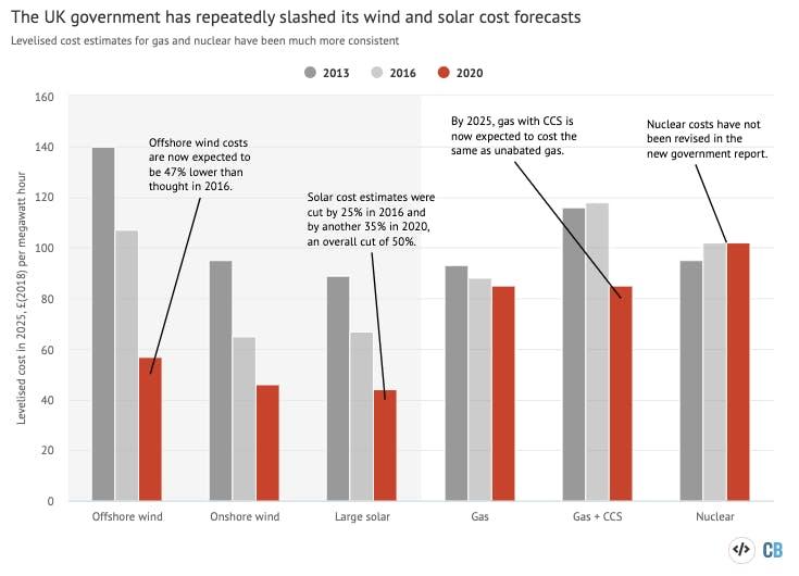 wind solar chart cbrief