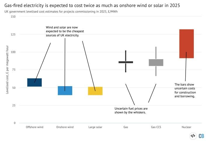 wind solar chart cbrief2