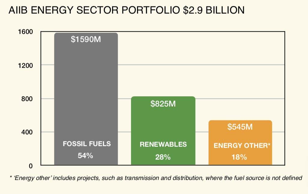 AIIB energy portfolio