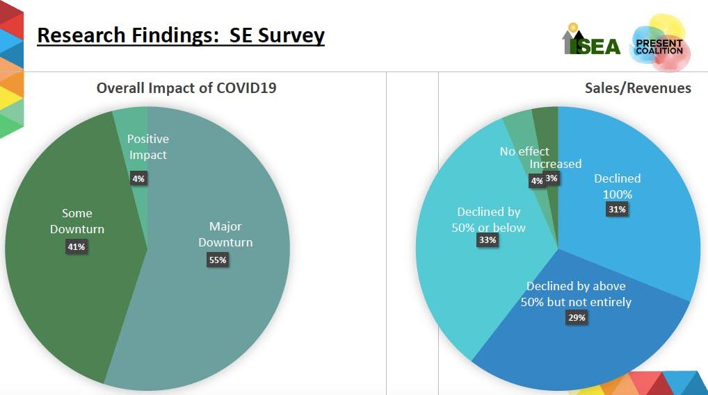 ISEA report