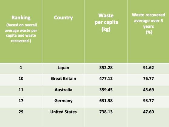 top waste exporters
