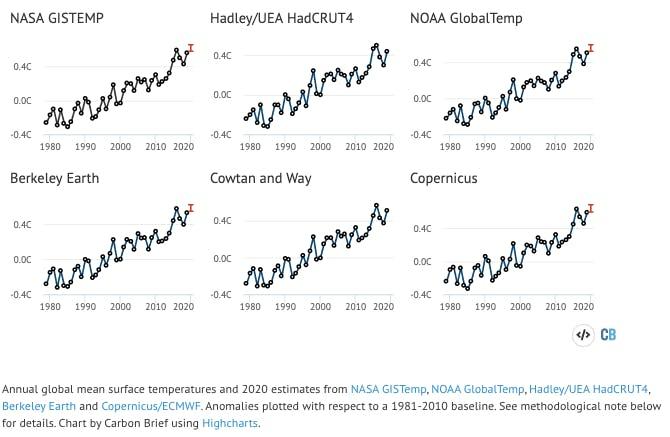 warm year 2020d