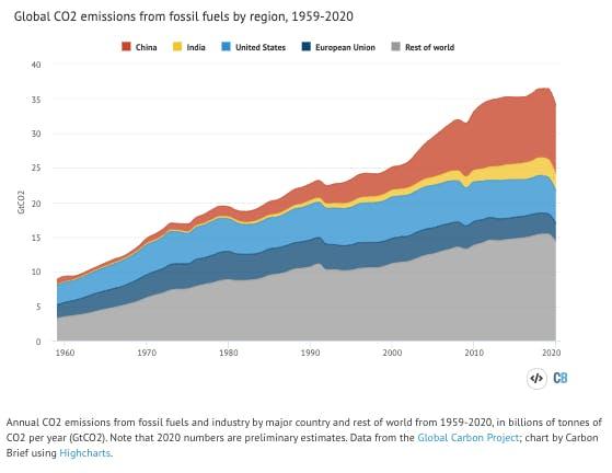 covid emissions chart