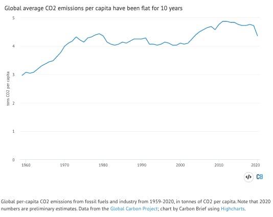 covid emissions chart2