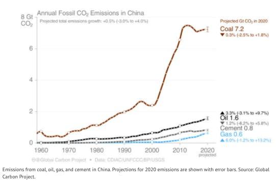 covid emissions chart4
