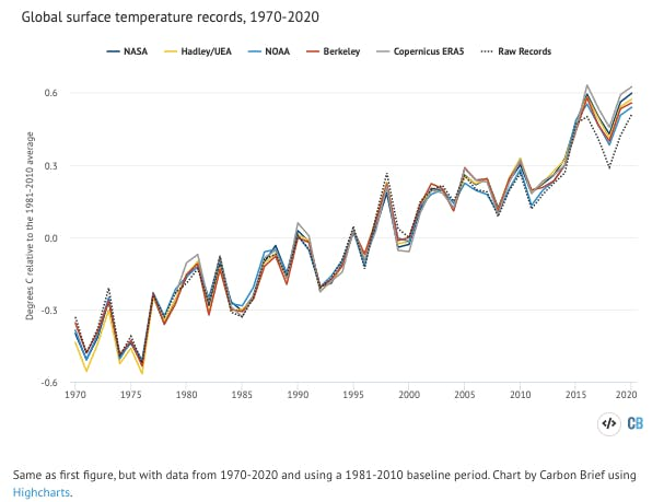 2020 hottest year chart2