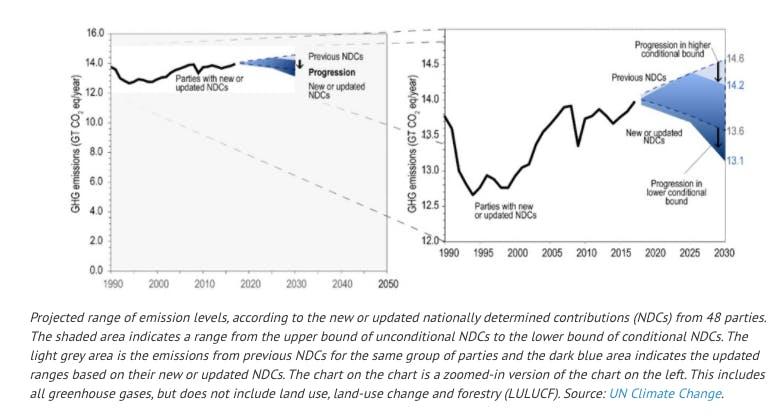 ndc chart