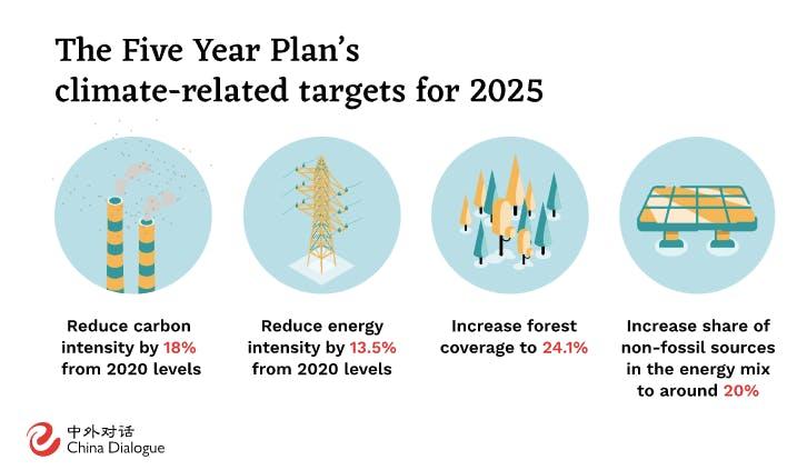 China 5 year plan
