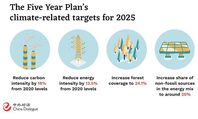 five-year plan china