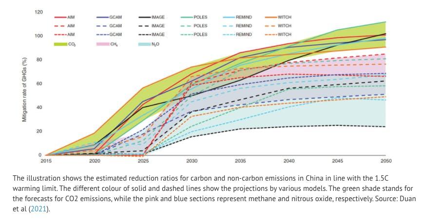 china climate goal chart