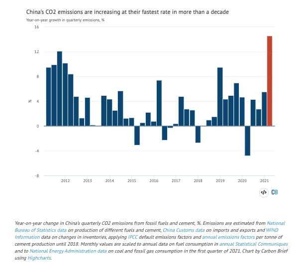 china carbon emissions