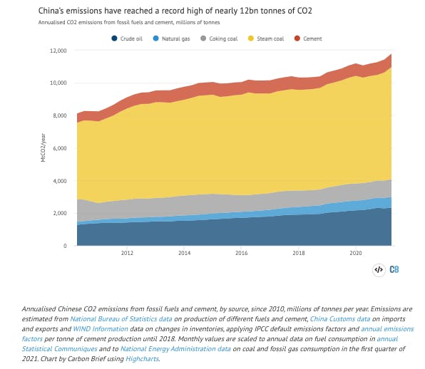 china carbon emissions2