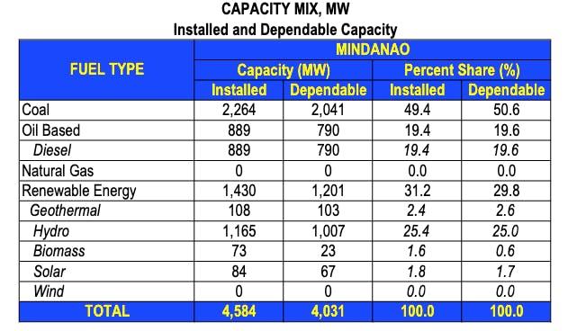 Mindanao power mix