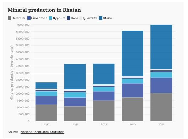 mineral prod Bhutan