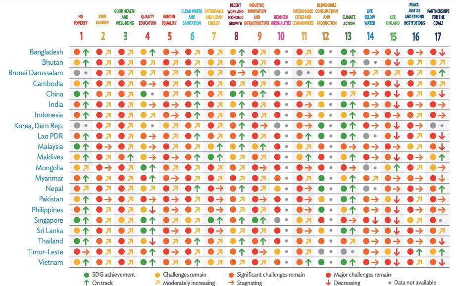 SDG trends in Asia