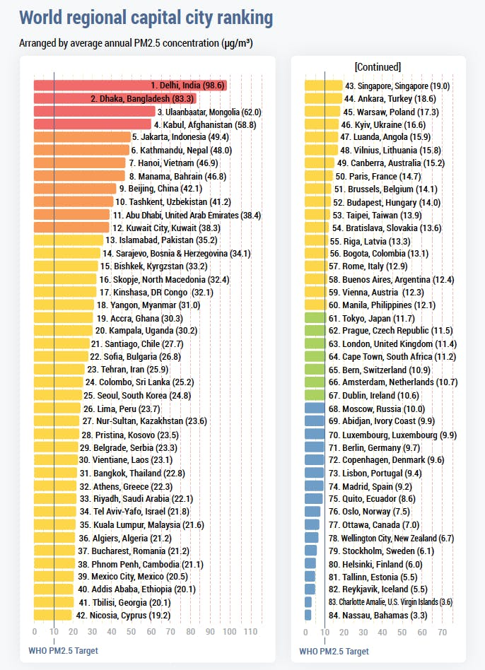 World's most polluted cities