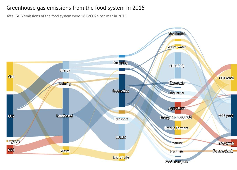carbon brief graph 3
