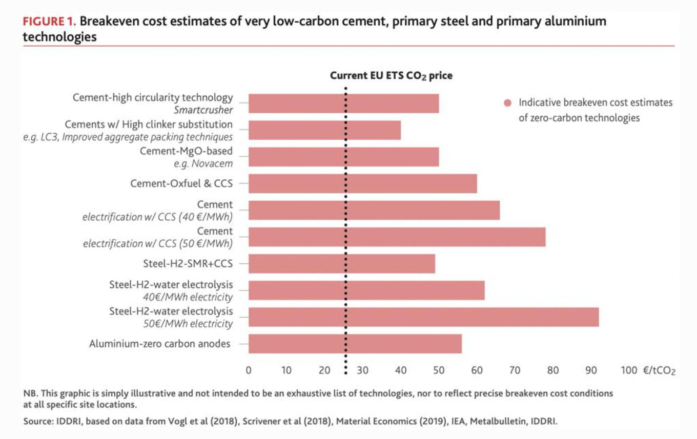 Breakeven cost estimates of very low-carbon cement, primary steel and primary aluminum technologies.