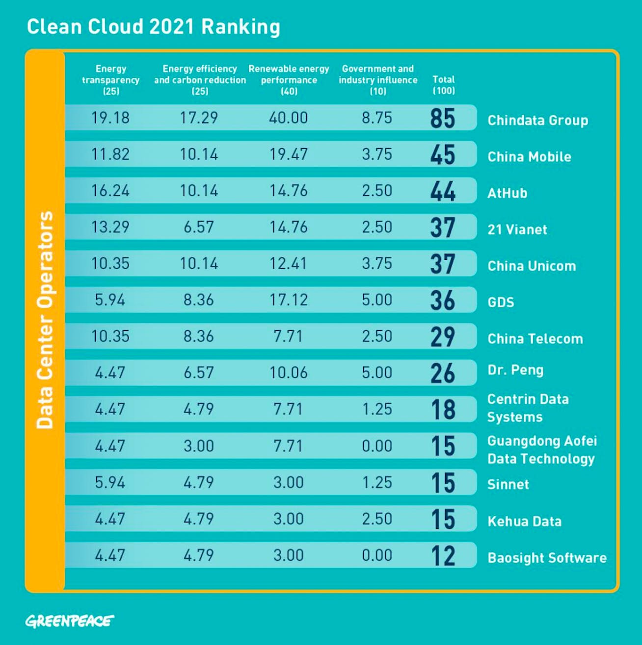 Chinadata rops the Clean Cloud Ranking for data centre companies. Source: Clean Cloud Ranking 2021
