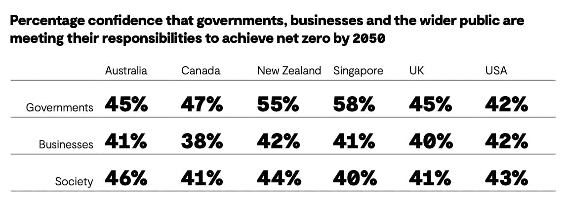 Percentage of people who think governments, business and society will meet climate goals