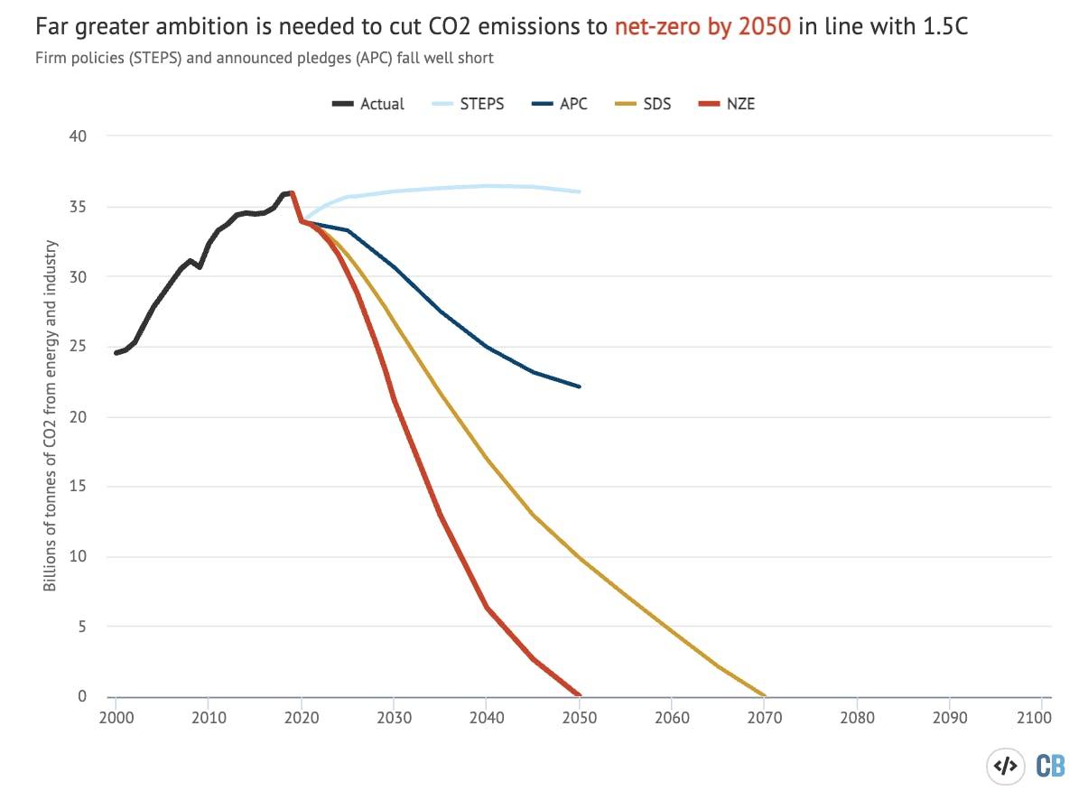 carbon brief IEA 1
