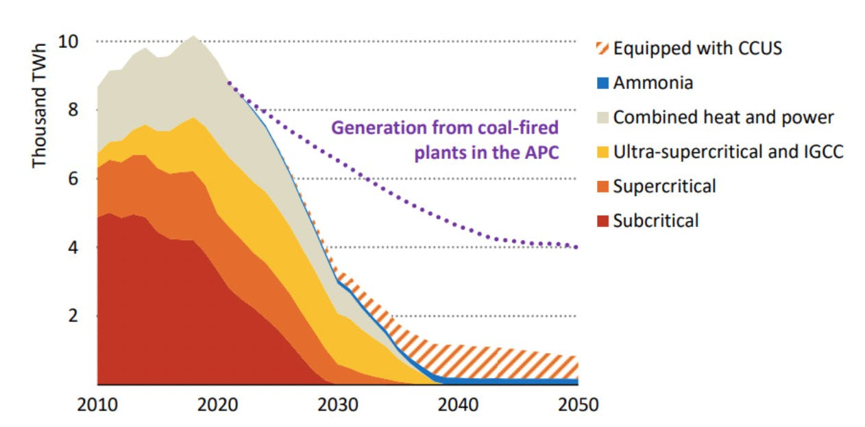 carbon brief IEA 6