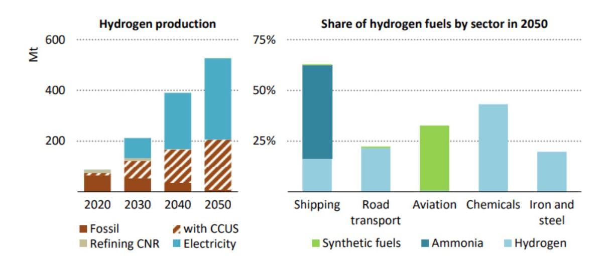 carbon brief IEA 7