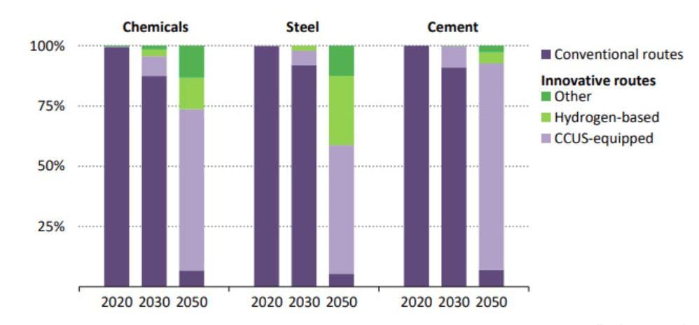 carbon brief IEA 10