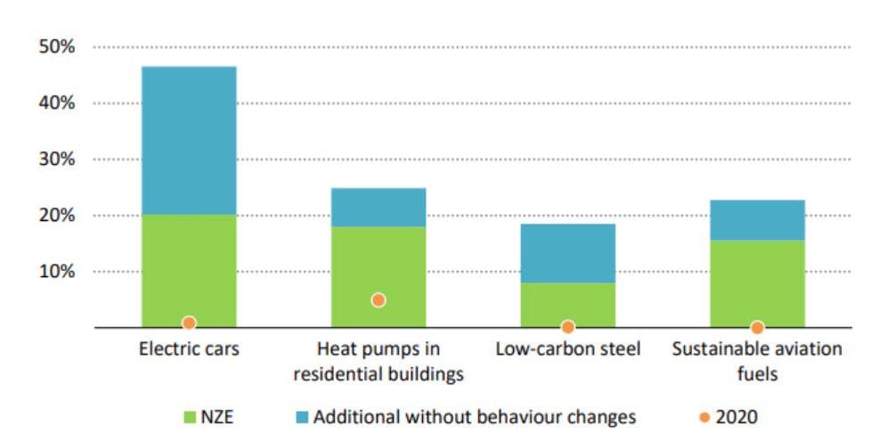 carbon brief IEA 11