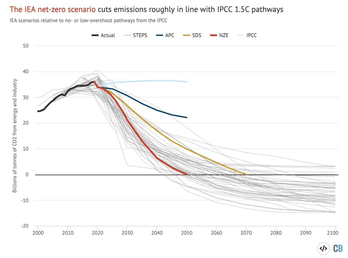 carbon brief IEA 12