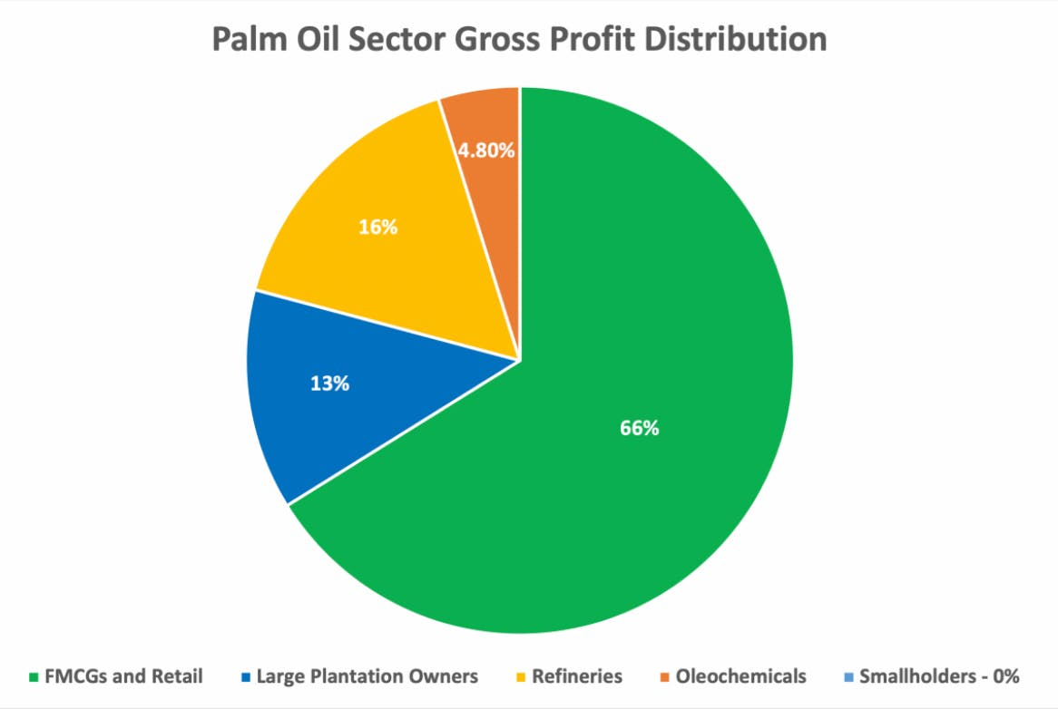 Profit distribution in the palm oil trade