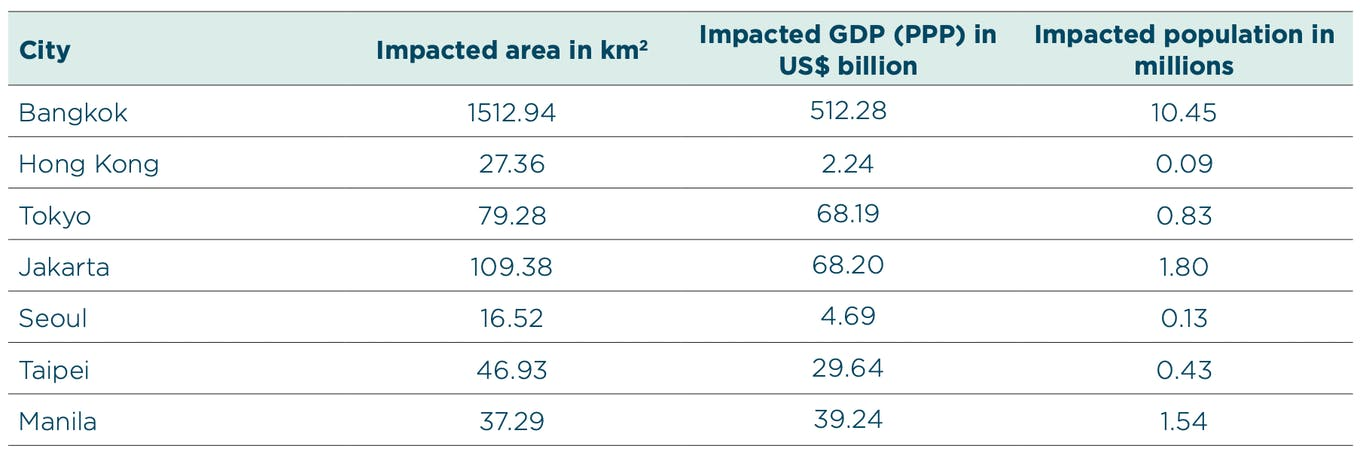 2030 projections for the impact of sea-level rise on 7 major Asian cities