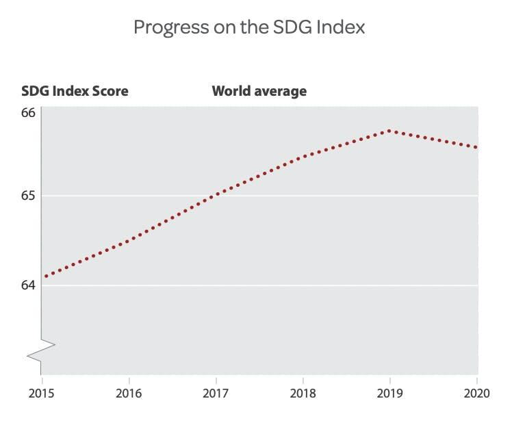 Progress towards achieving the SDGs. Image: UN
