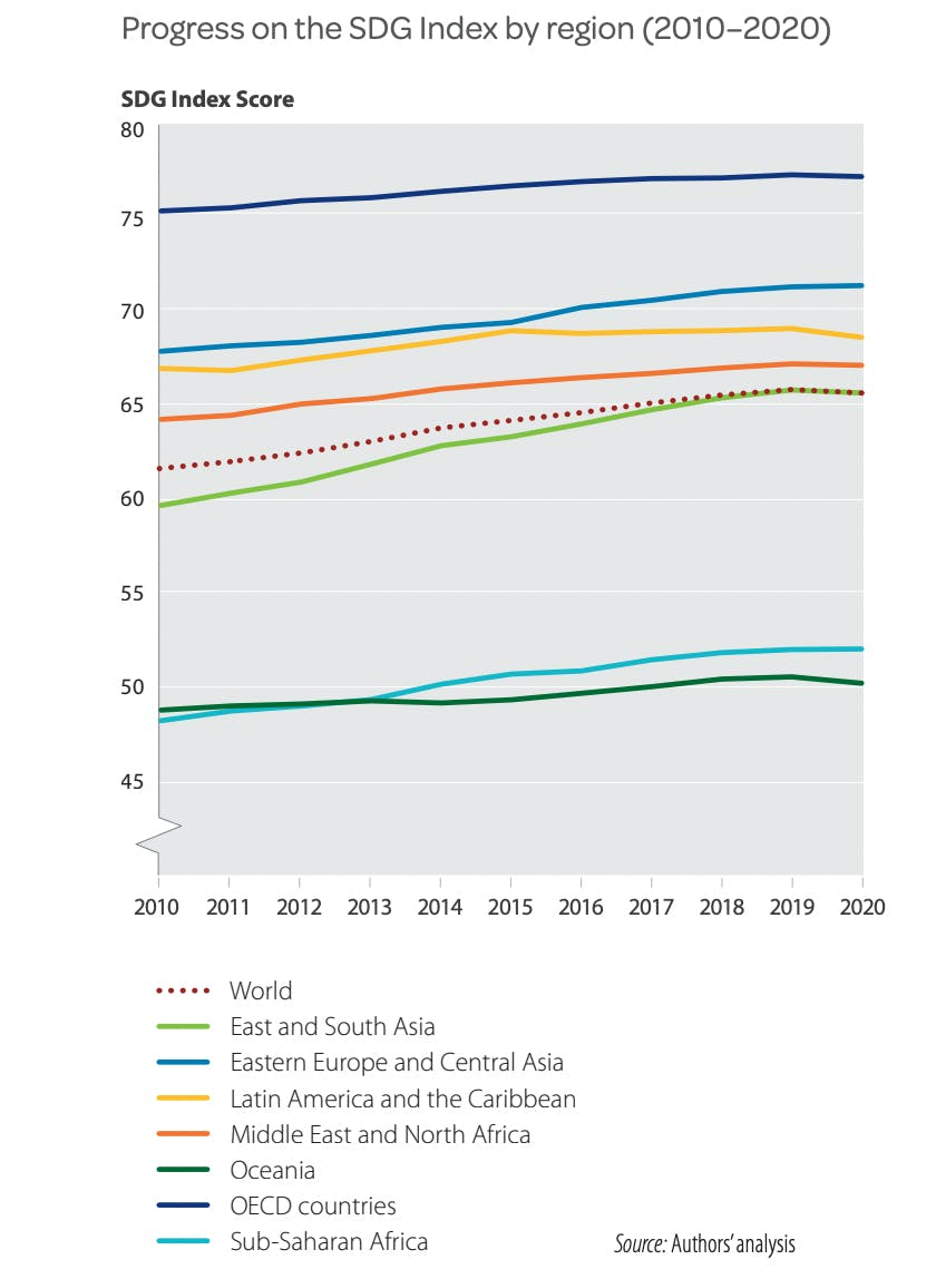 Progress on the SDG Index by region (2010–2020). Source: 2021 Sustainable Development Report