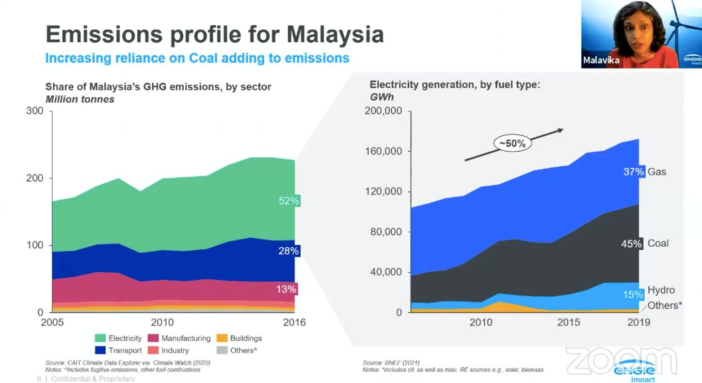 malaysia coal rising 1
