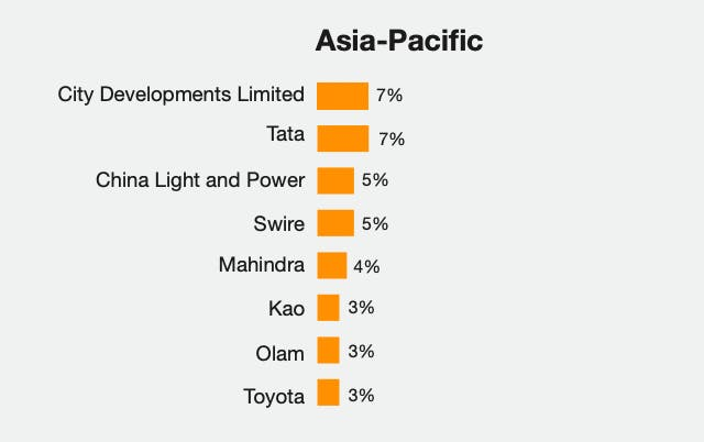 Most highly rated companies in Asia Pacific for sustainability