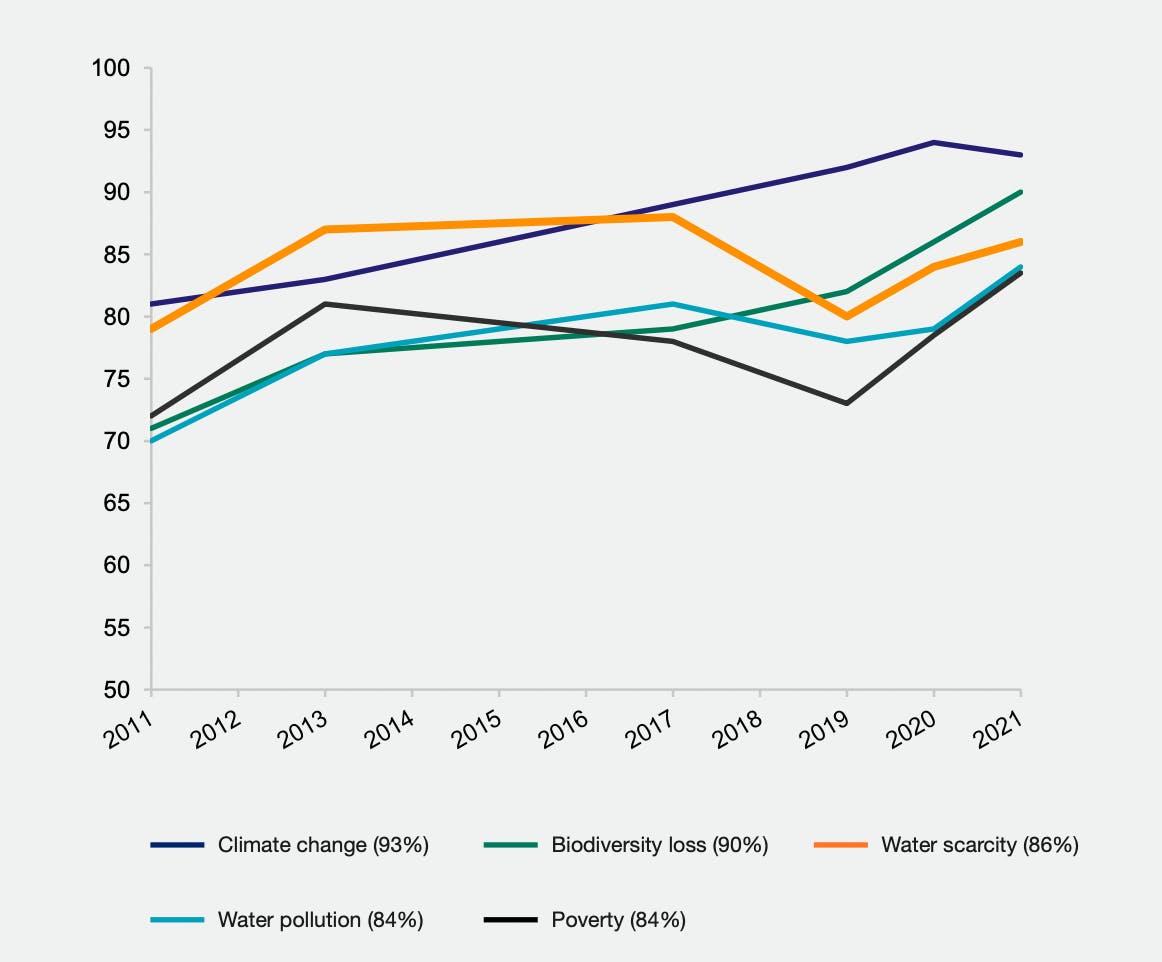SustainAbility Leaders Survey 2021
