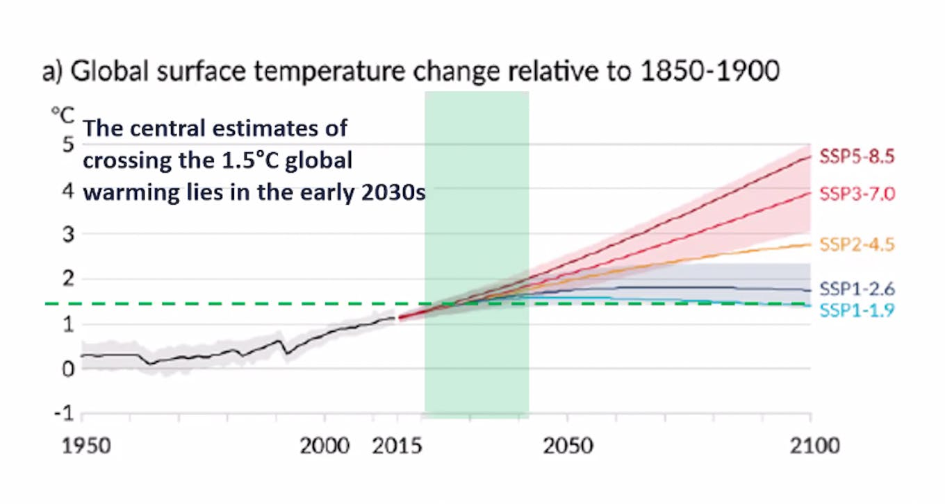 Climate change scenarios used in the IPCC report