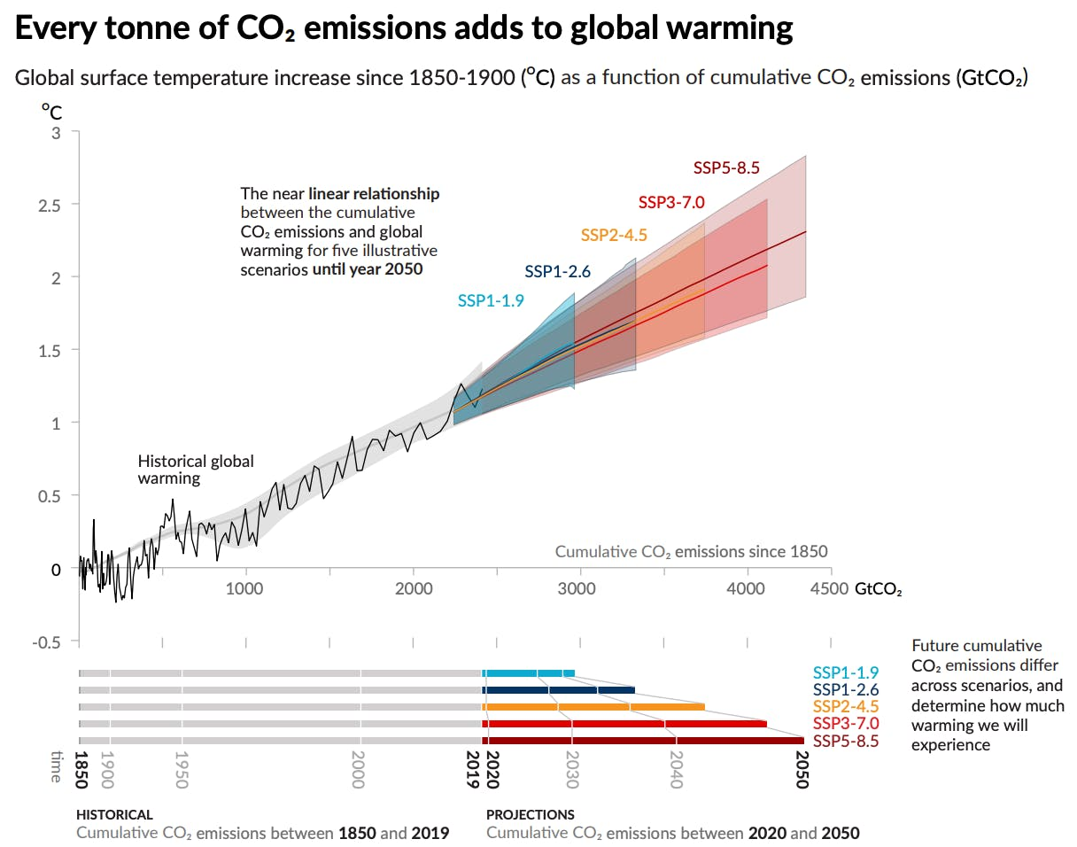 Every tonne of CO₂ emissions adds to global warming