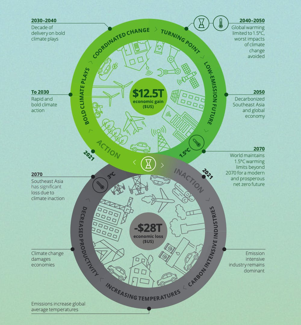 Deloitte report shows the consequences of acting and not acting on climate