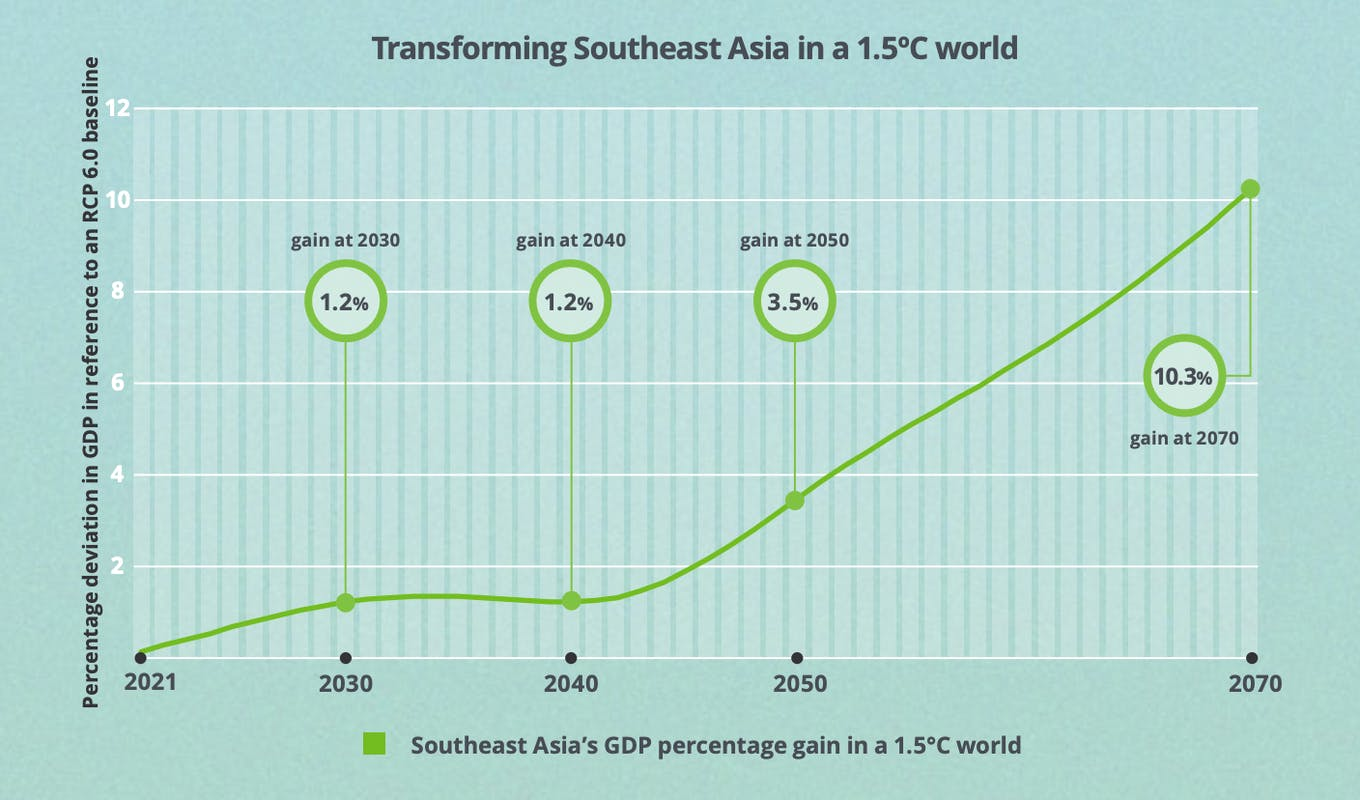 Transforming Southeast Asia to a 1.5 degree world