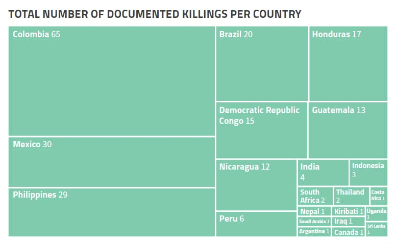 total number of killings global witness report 2021