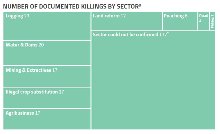number of documented killings per sector
