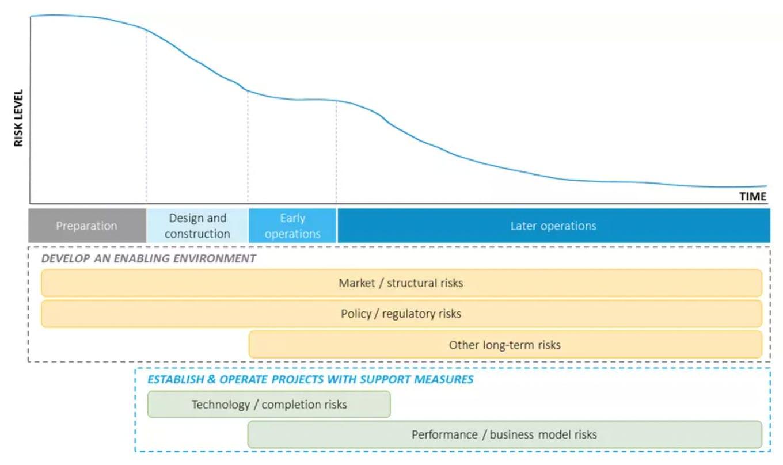 WEF decarbonisation tools graphic