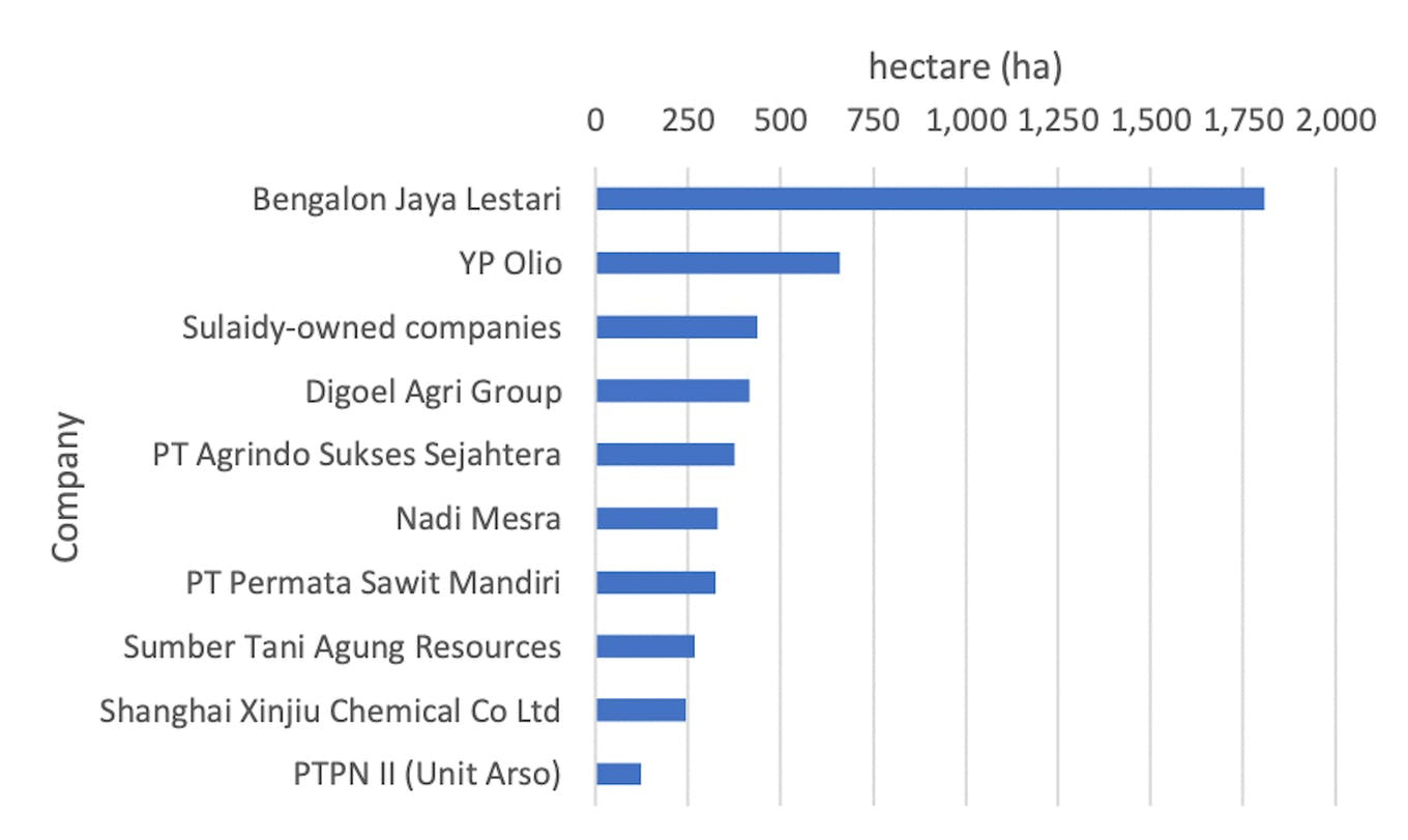 Top 10 deforesters in Indonesia, Malaysia and Papua New Guinea in 2021