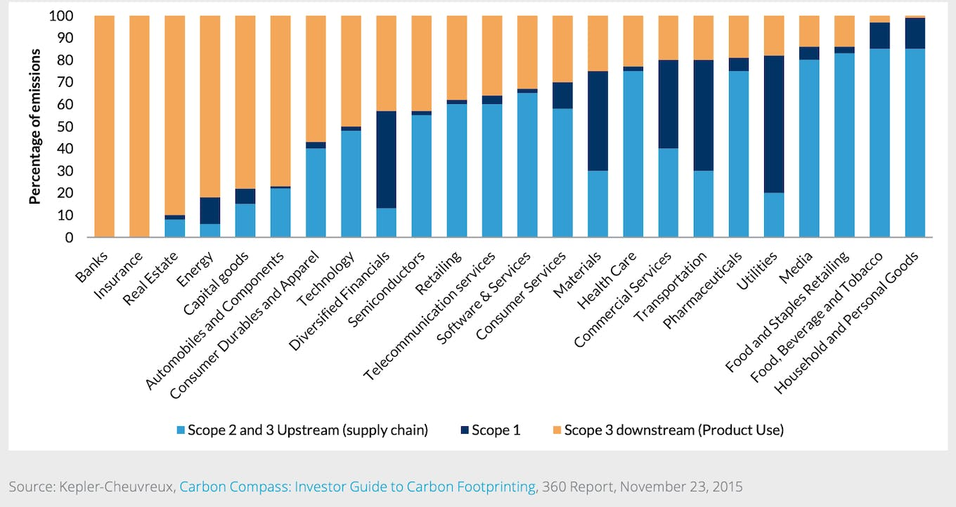 Importance of Scope 3 GHG Emissions in Certain Sectors